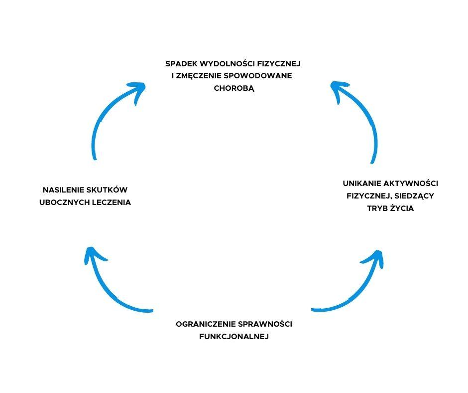 aktywność fizyczna to bezpieczna i skuteczna metoda przywracająca sprawność psychoruchową pacjentów onkologicznych